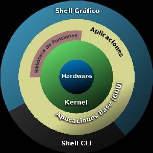 Todo lo que necesitas saber sobre las Distribuciones Linux.