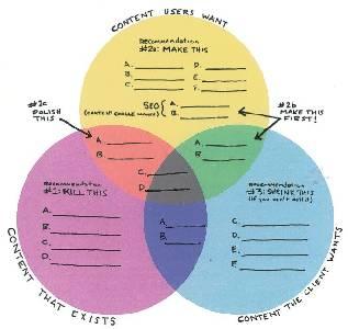 Auditoría de contenidos: Pasos Básicos - Marketing Analítico