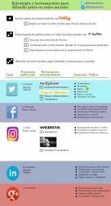 Estrategia y herramientas para publicar tus contenidos en las mejores redes sociales