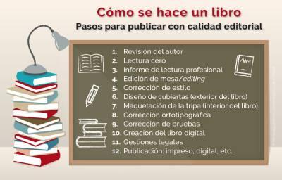 Cómo se hace un libro: pasos para publicar con un mínimo de calidad