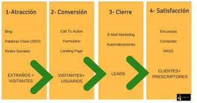SEO+ INBOUND MARKETING --> La combinación perfecta para atraer usuarios a tu web
