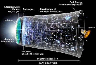 Propuesta de universo de 5 dimensiones no requiere de existencia de energía oscura