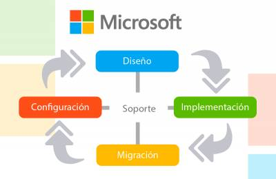 Proyecto - Integración de Servicios Microsoft