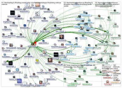 #NODEXL Multitudes polarizadas y sus conversaciones en #Twitter - Vivian Francos #SEOhashtag