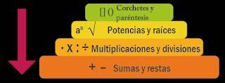 Jerarquía de operaciones o la importancia del orden
