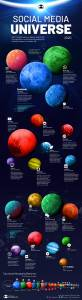 El universo de las redes sociales en 2020