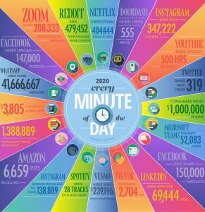 Un minuto en Internet (2020)
