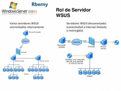 Seguridad WSUS de Microsoft 2020 - Sitio Rberny