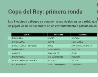 Cosas de Galicia : Sorteo de la Copa del Rey (1ª eliminatoria)