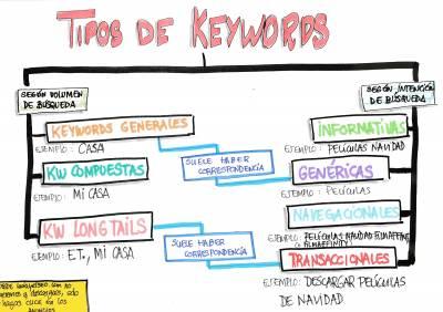 Todo sobre las palabras clave: Qué son, clasificación y tipología