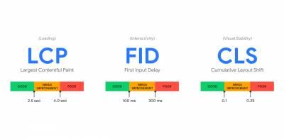 Core Web Vitals: Qué son, cómo Medirlos y Monitorearlos