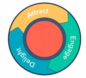¿Existe la Agencia de Inbound Marketing Perfecta? | es Marketing Digital