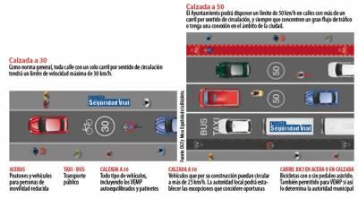 Nuevos límites de velocidad en ciudad. '30 km/h'