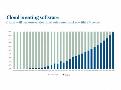 Software en la Nube. Todas las empresas lo usarán tarde o temprano
