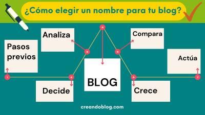 ¿Cómo elegir el nombre de un blog en 2021?